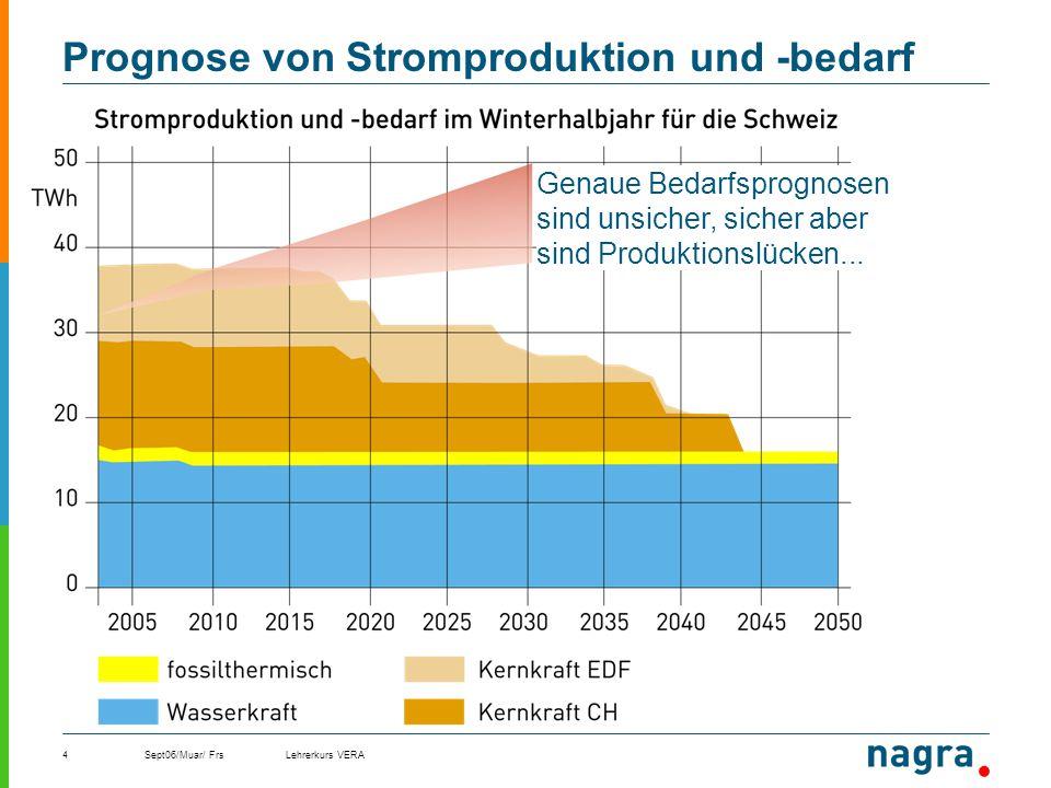 Prognose von Stromproduktion und -bedarf