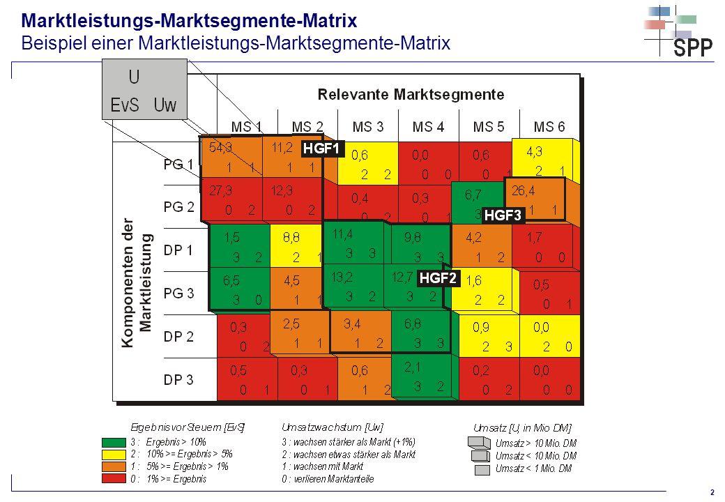 Marktleistungs-Marktsegmente-Matrix Beispiel einer Marktleistungs-Marktsegmente-Matrix