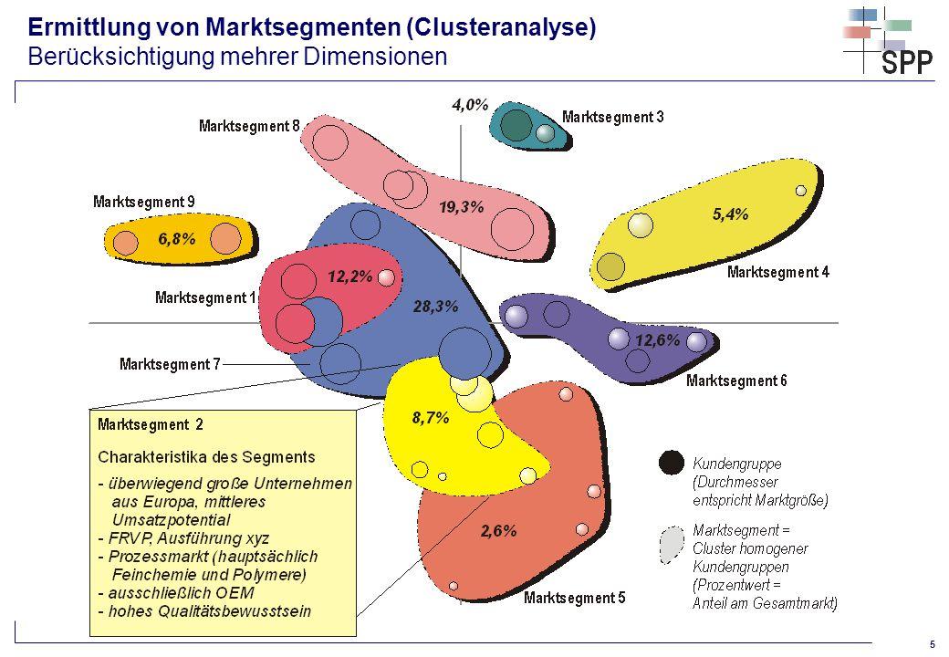 Ermittlung von Marktsegmenten (Clusteranalyse) Berücksichtigung mehrer Dimensionen