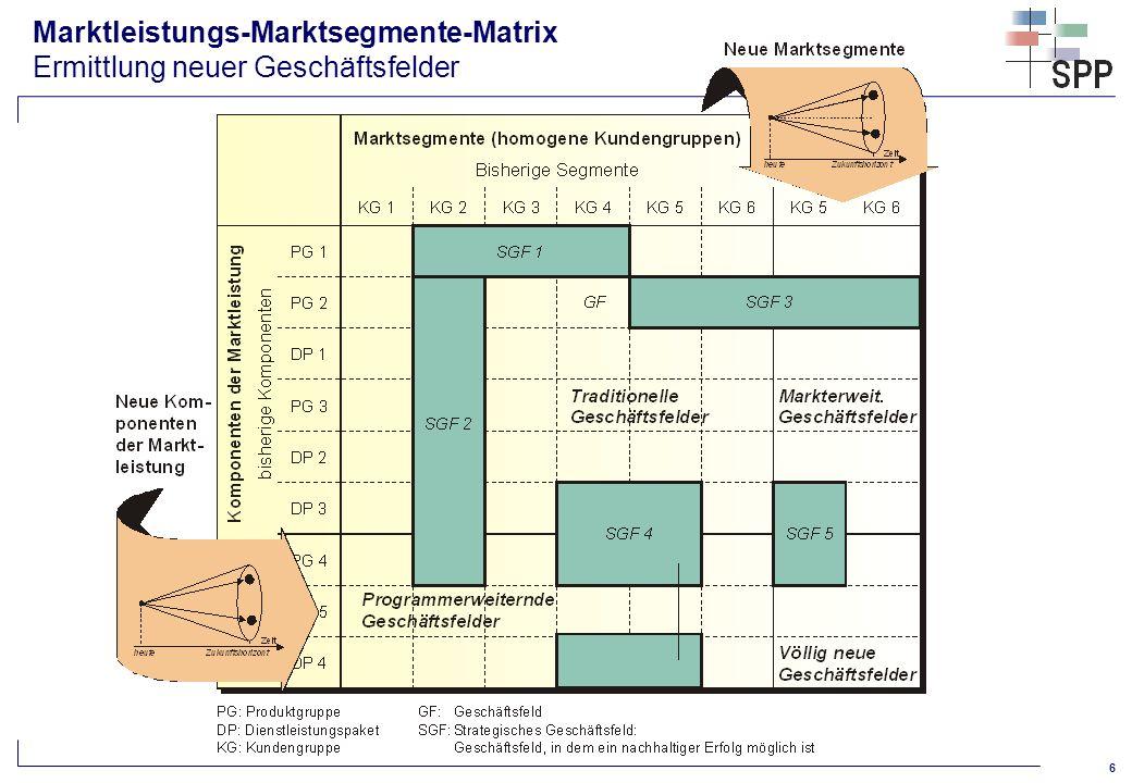 Marktleistungs-Marktsegmente-Matrix Ermittlung neuer Geschäftsfelder