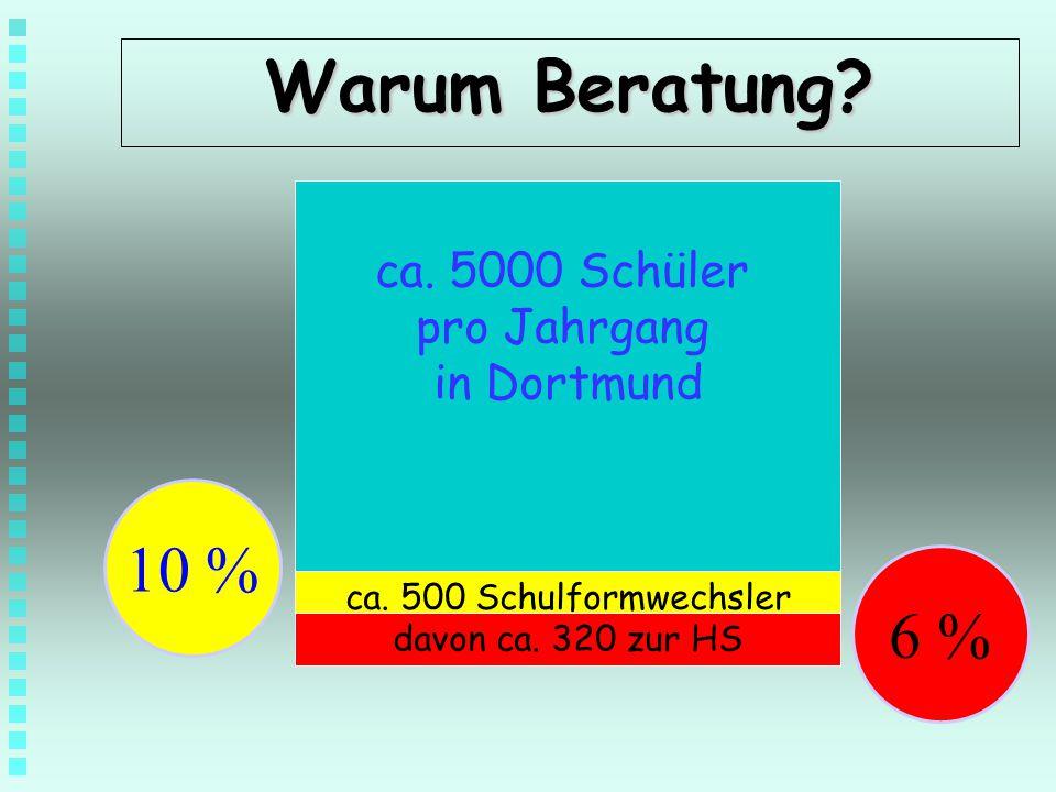Warum Beratung 10 % 6 % ca. 5000 Schüler pro Jahrgang in Dortmund