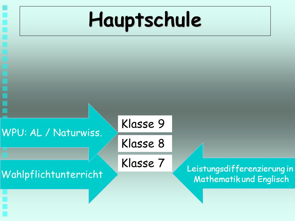 Hauptschule Klasse 9 Klasse 8 Klasse 7 WPU: AL / Naturwiss.
