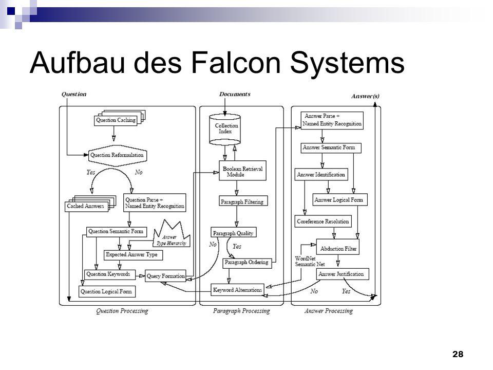 Aufbau des Falcon Systems