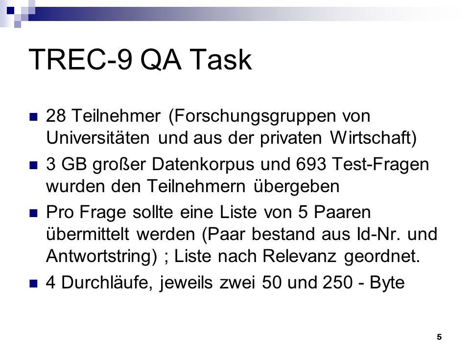 TREC-9 QA Task 28 Teilnehmer (Forschungsgruppen von Universitäten und aus der privaten Wirtschaft)