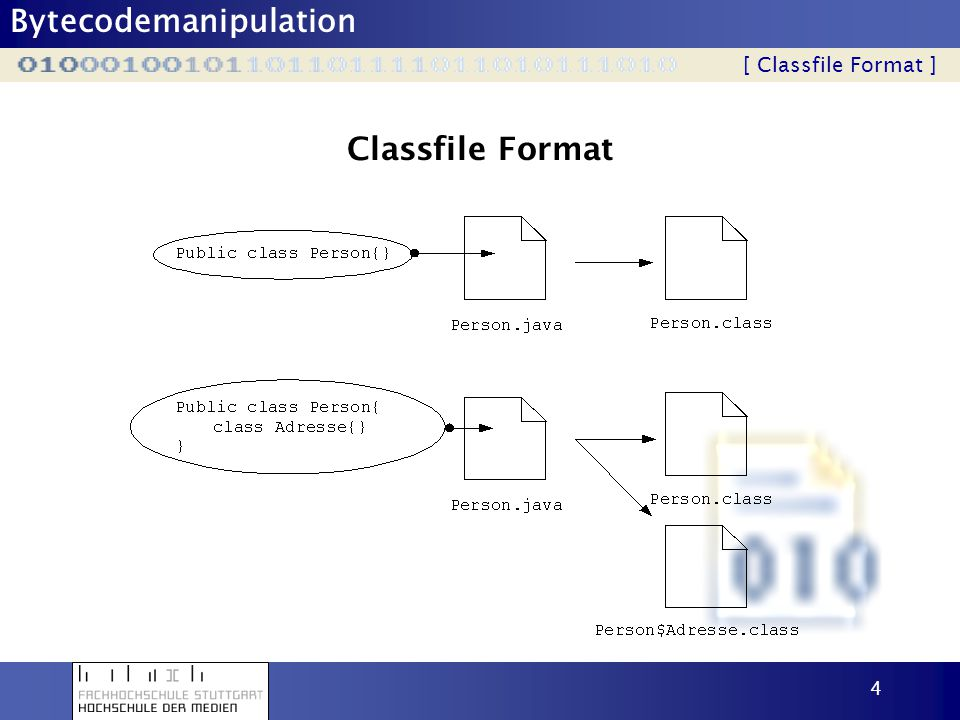 Classfile Format [ Classfile Format ]