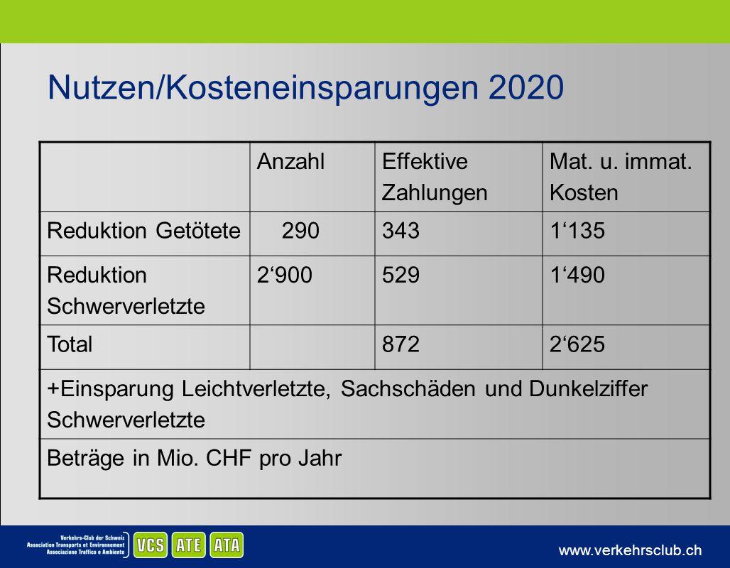 Nutzen/Kosteneinsparungen 2020