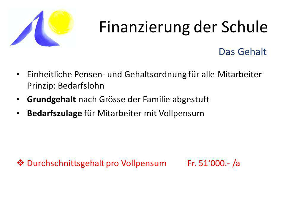 Finanzierung der Schule