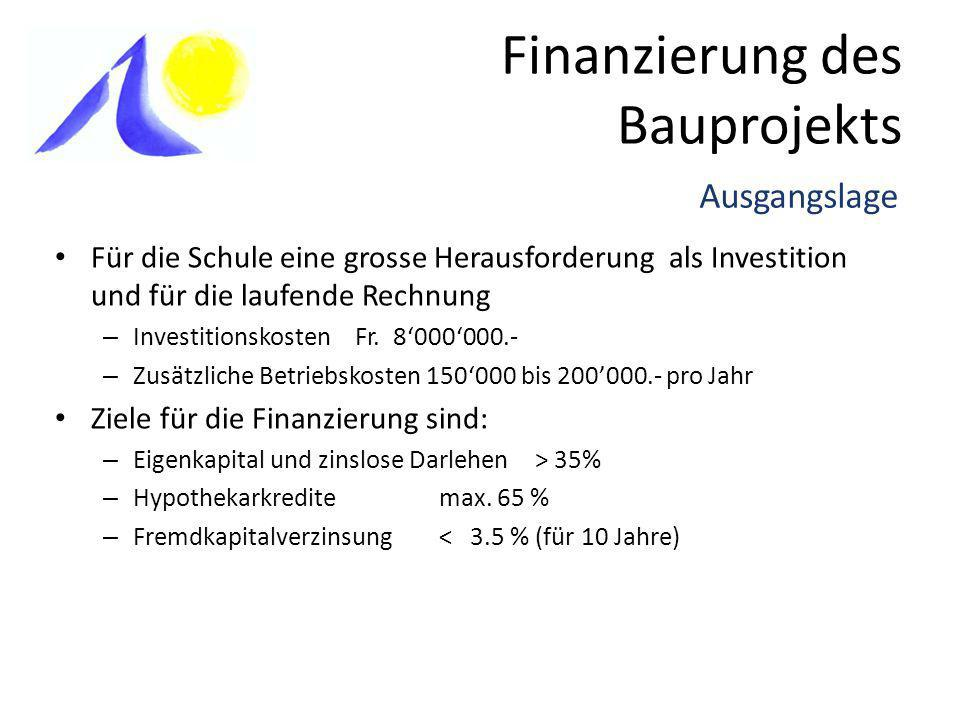 Finanzierung des Bauprojekts