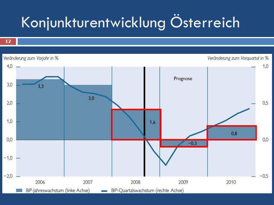 Konjunkturentwicklung Österreich