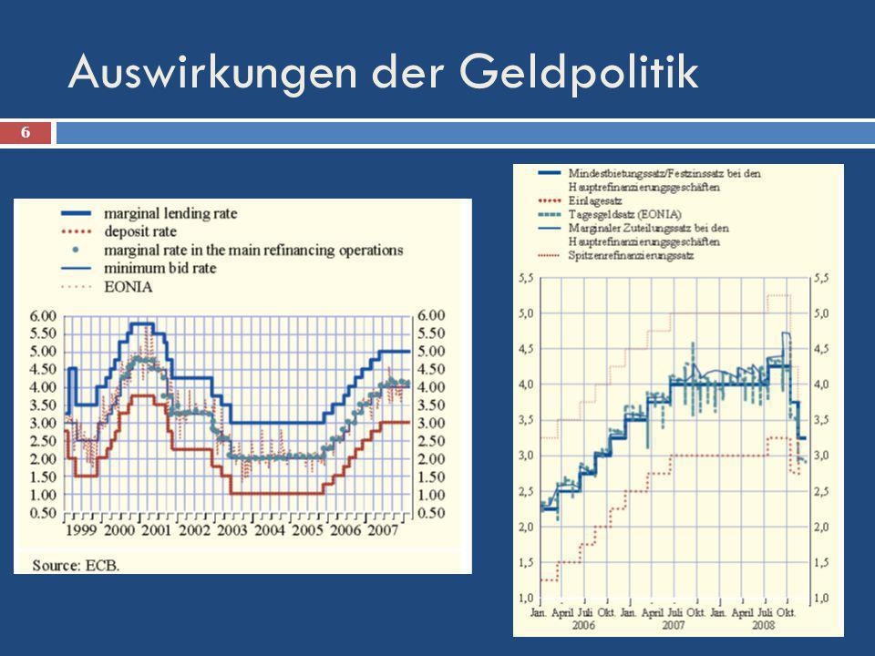 Auswirkungen der Geldpolitik