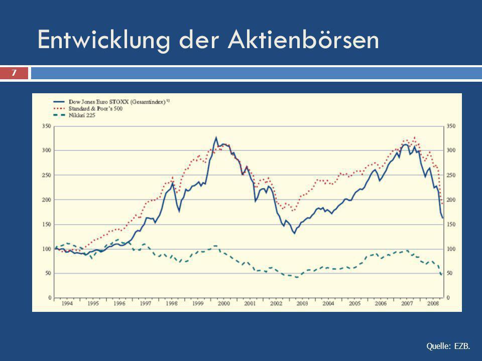 Entwicklung der Aktienbörsen