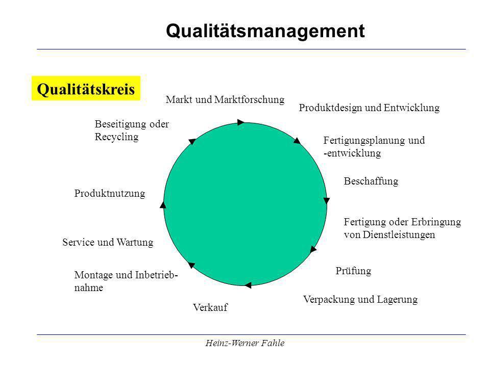 Qualitätskreis Markt und Marktforschung Produktdesign und Entwicklung