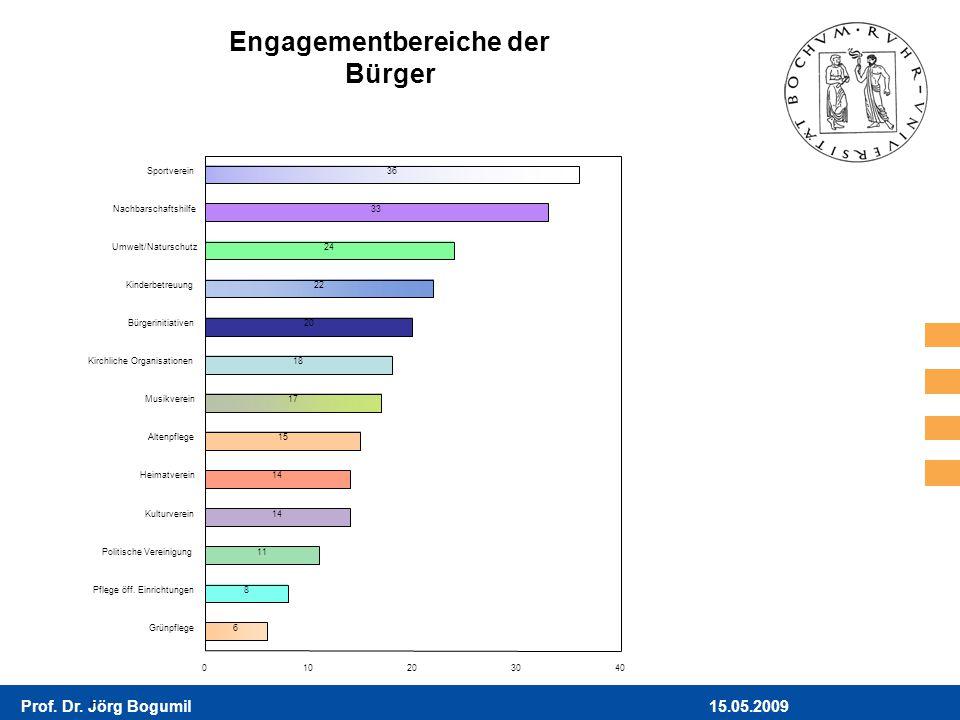 Engagementbereiche der Bürger