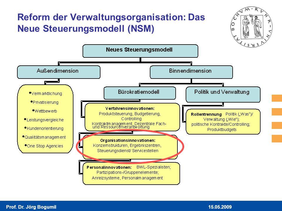Reform der Verwaltungsorganisation: Das Neue Steuerungsmodell (NSM)