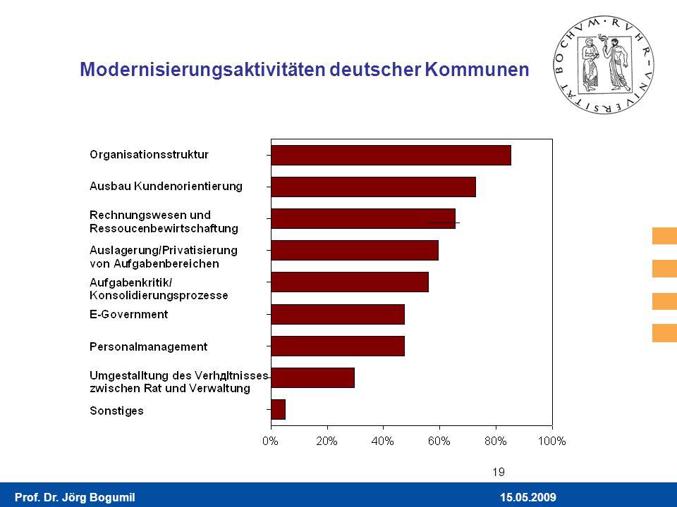 Modernisierungsaktivitäten deutscher Kommunen