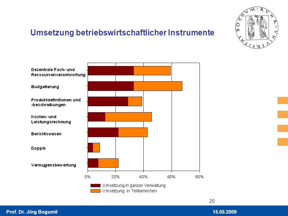Umsetzung betriebswirtschaftlicher Instrumente