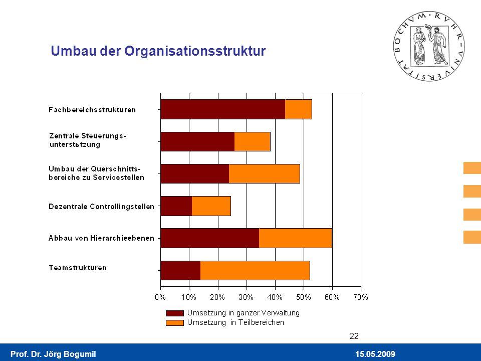 Umbau der Organisationsstruktur
