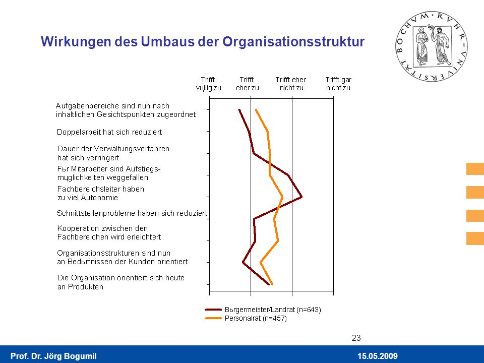 Wirkungen des Umbaus der Organisationsstruktur