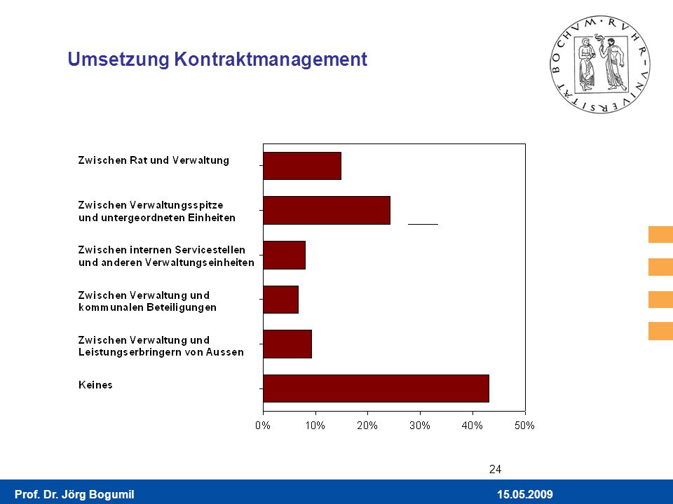 Umsetzung Kontraktmanagement