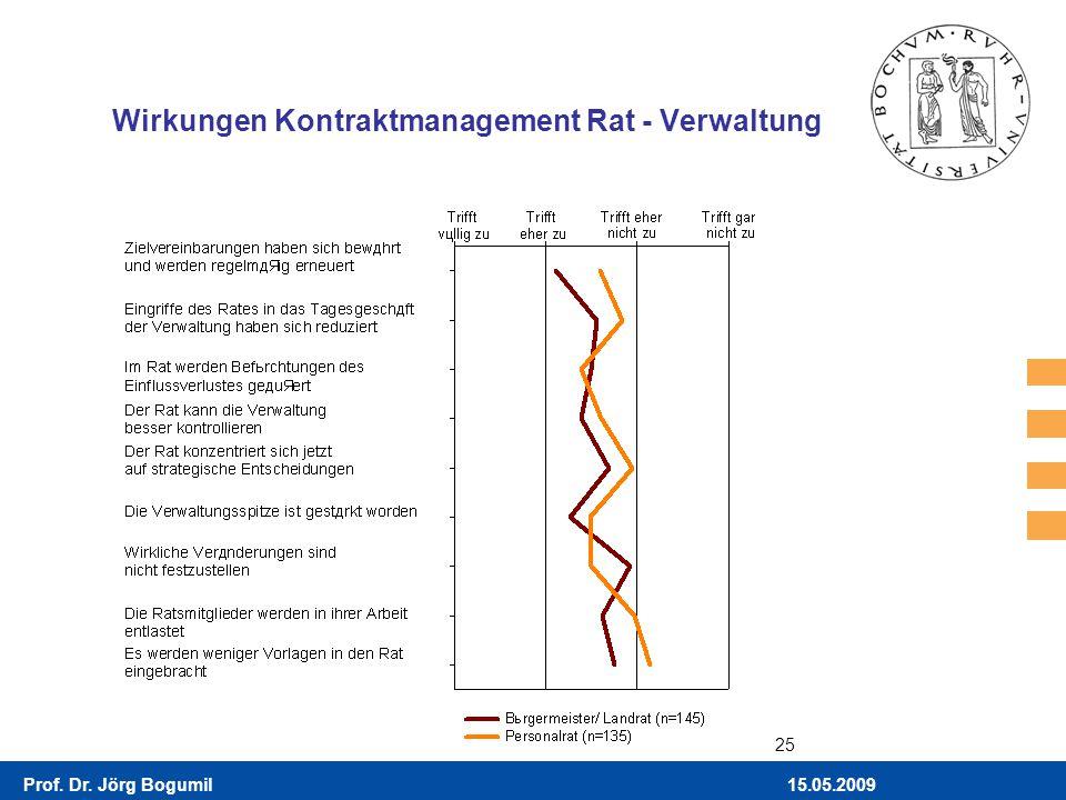 Wirkungen Kontraktmanagement Rat - Verwaltung