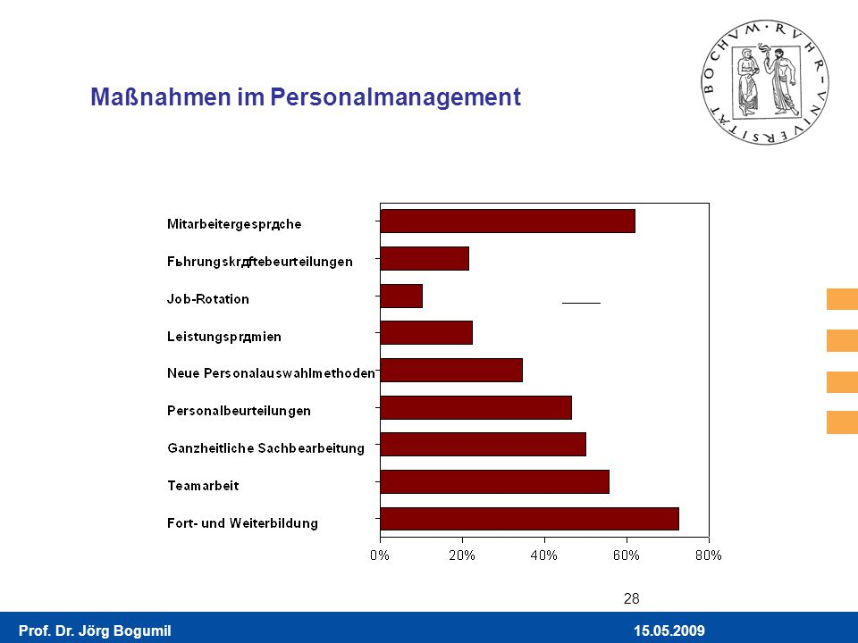 Maßnahmen im Personalmanagement