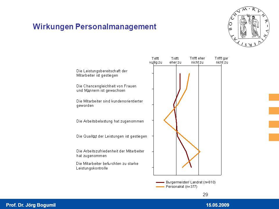 Wirkungen Personalmanagement