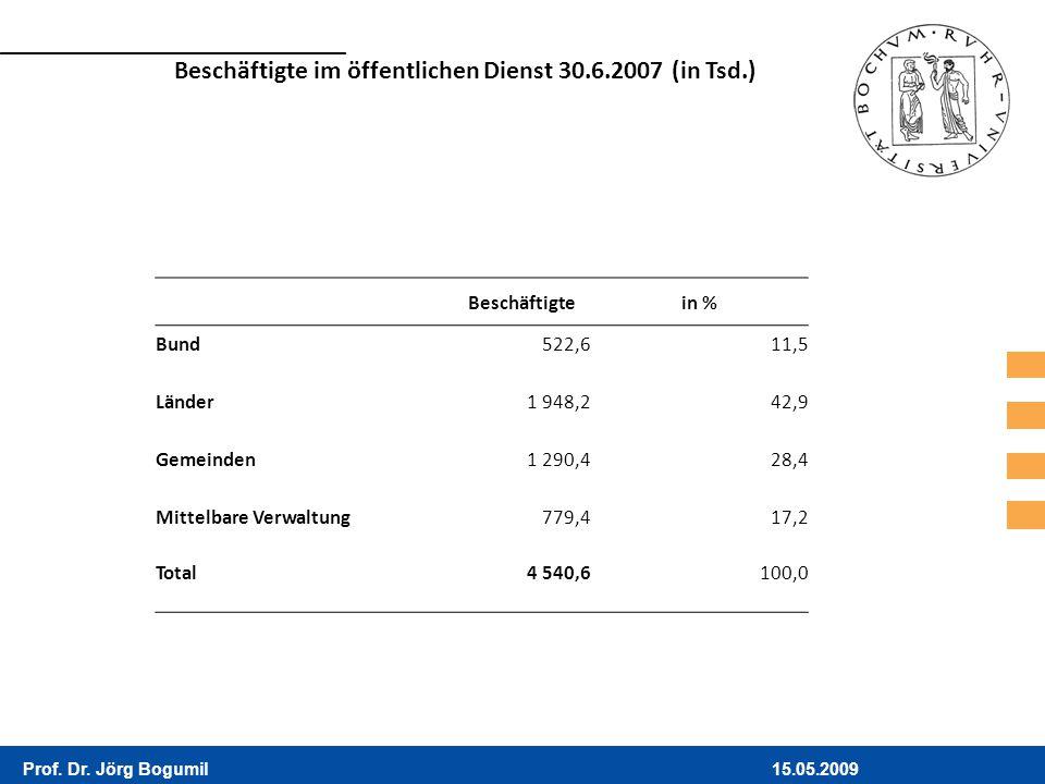 Beschäftigte im öffentlichen Dienst 30.6.2007 (in Tsd.)