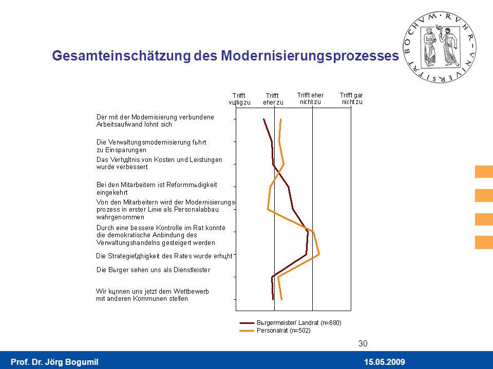 Gesamteinschätzung des Modernisierungsprozesses