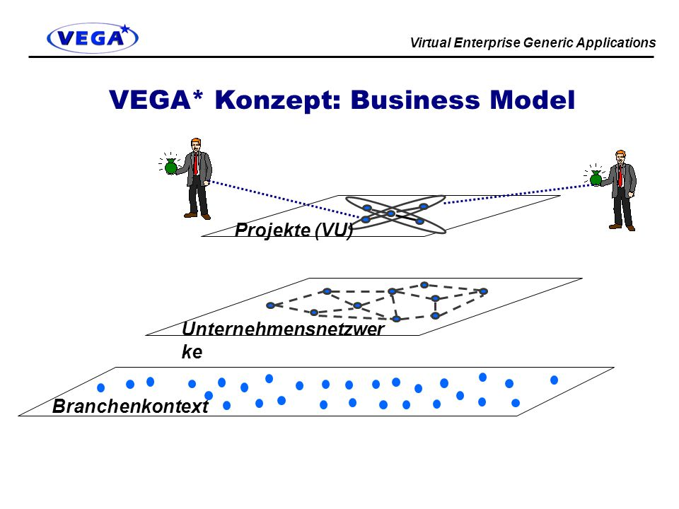 VEGA* Konzept: Business Model