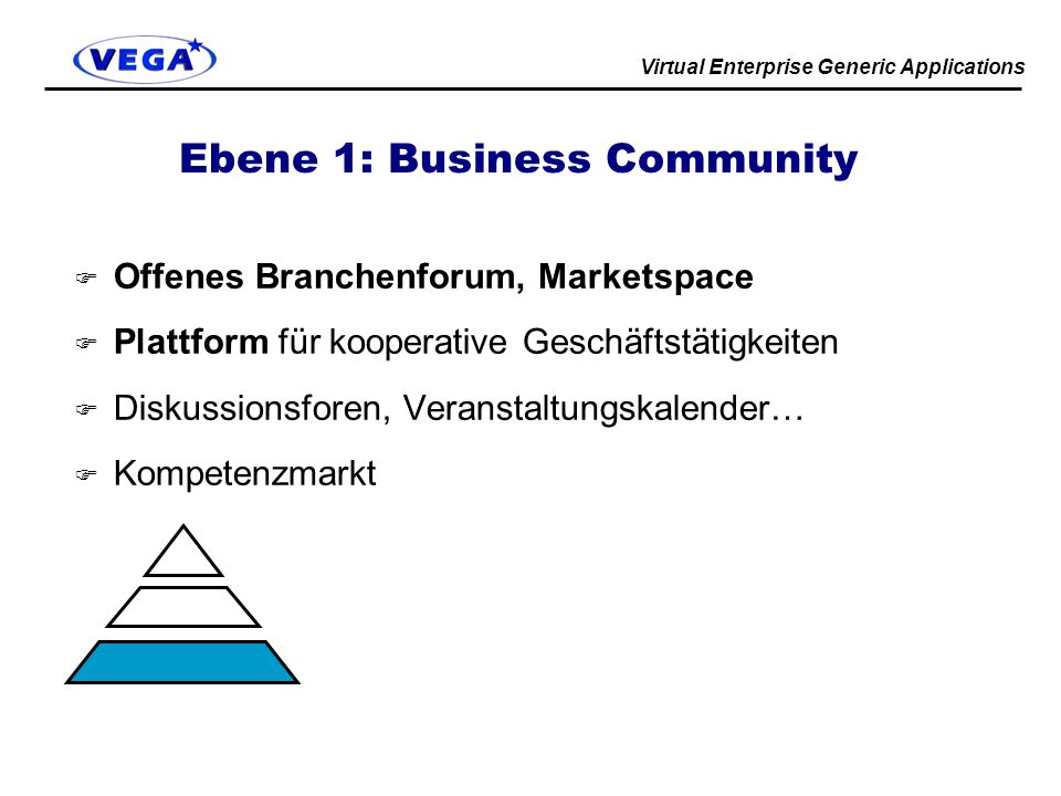 Ebene 1: Business Community
