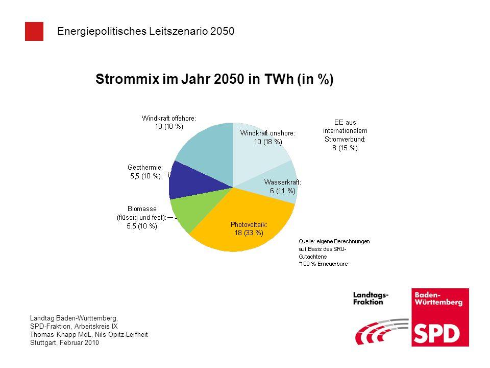 Strommix im Jahr 2050 in TWh (in %)