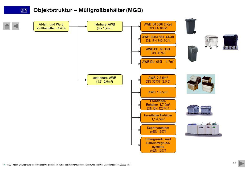 Objektstruktur – Müllgroßbehälter (MGB)