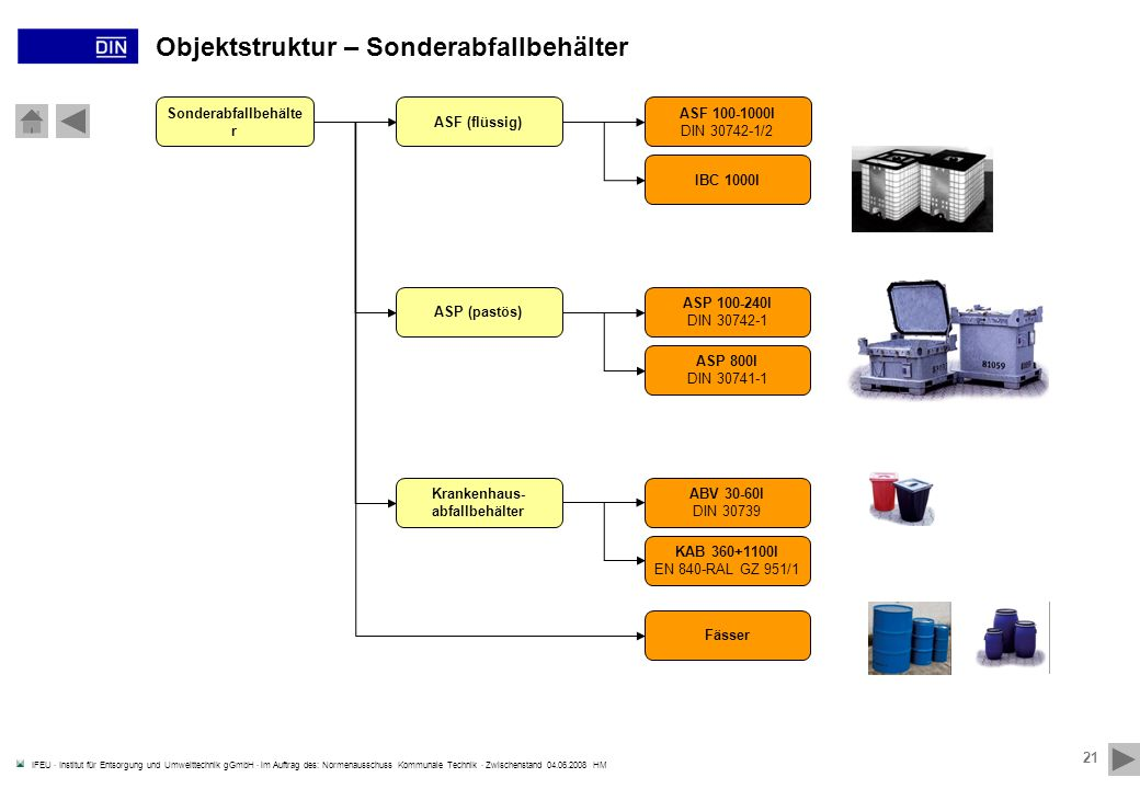 Objektstruktur – Sonderabfallbehälter