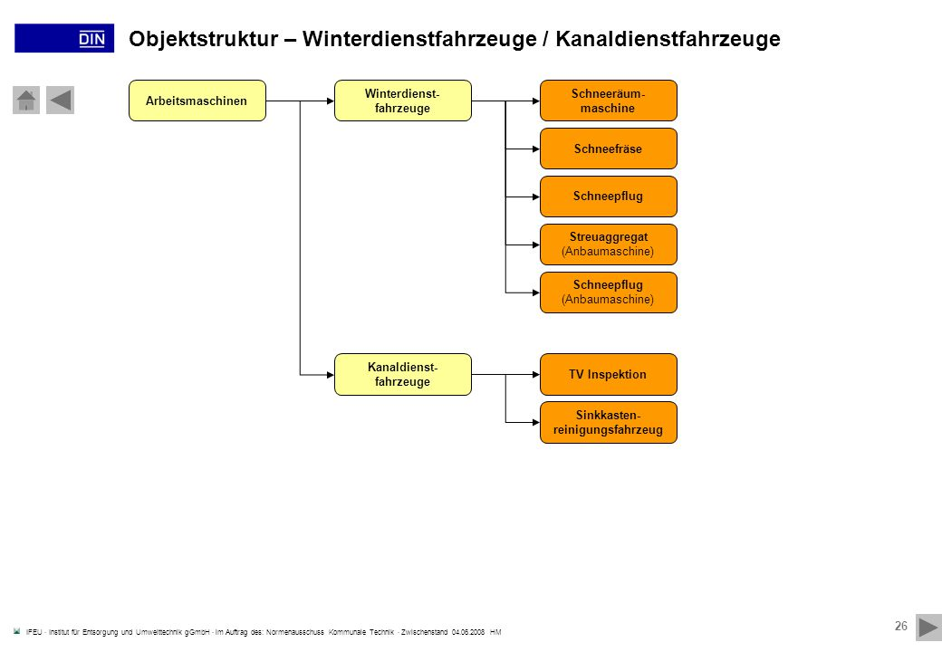 Objektstruktur – Winterdienstfahrzeuge / Kanaldienstfahrzeuge