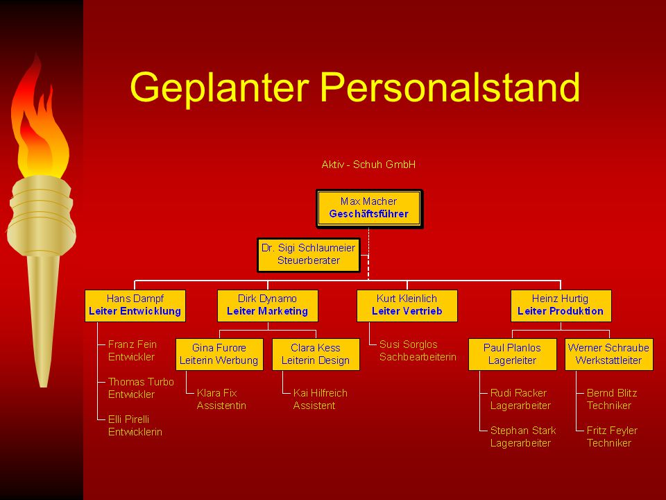 Geplanter Personalstand