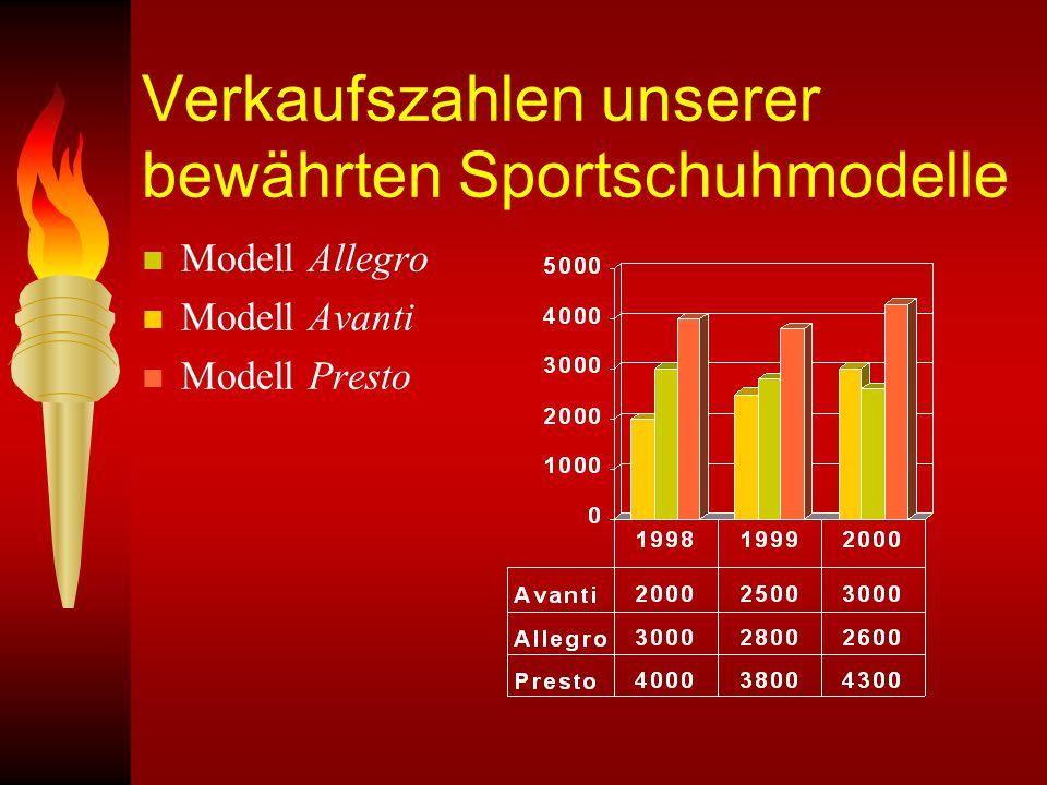 Verkaufszahlen unserer bewährten Sportschuhmodelle