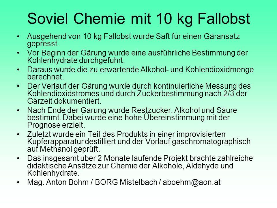 Soviel Chemie mit 10 kg Fallobst