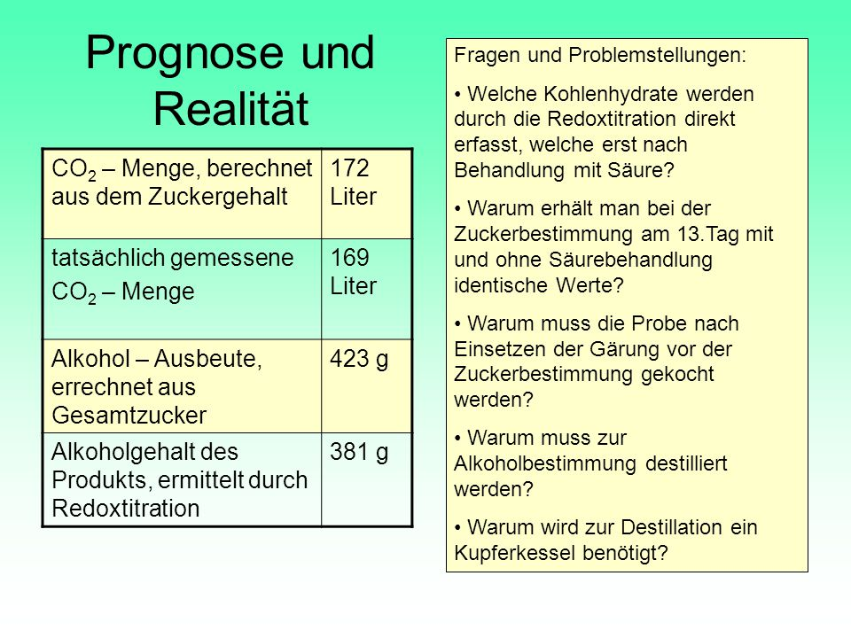 Prognose und Realität CO2 – Menge, berechnet aus dem Zuckergehalt