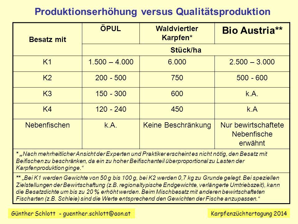 Produktionserhöhung versus Qualitätsproduktion Waldviertler Karpfen*