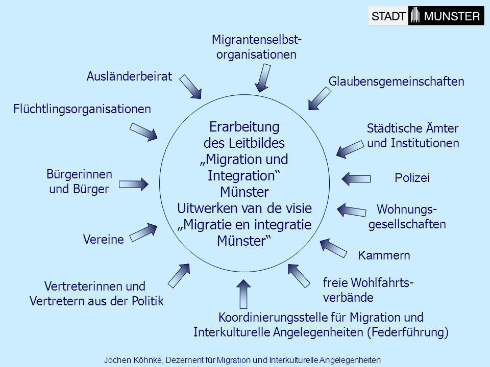 """Erarbeitung des Leitbildes """"Migration und Integration Münster"""