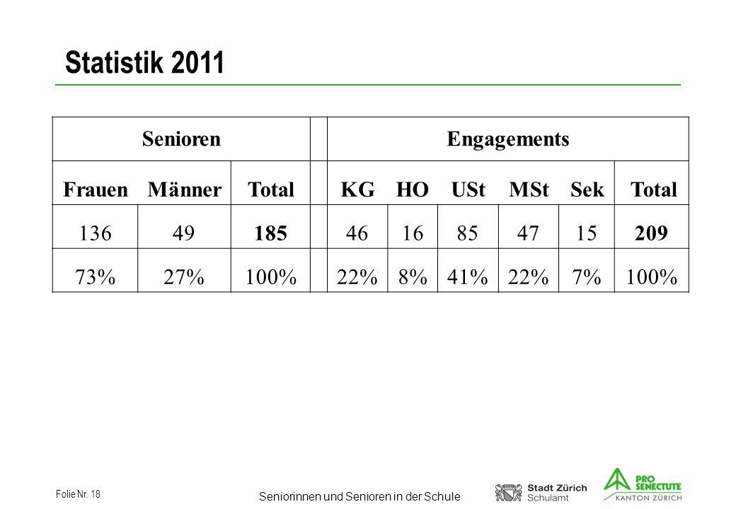 Statistik 2011 Senioren Engagements Frauen Männer Total KG HO USt MSt