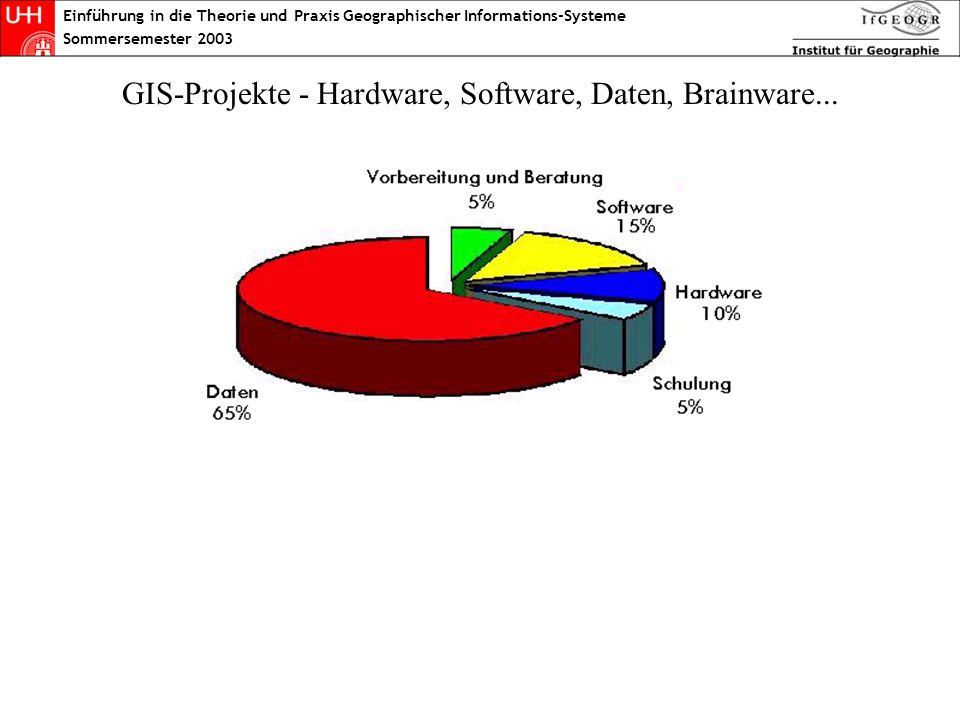 GIS-Projekte - Hardware, Software, Daten, Brainware...