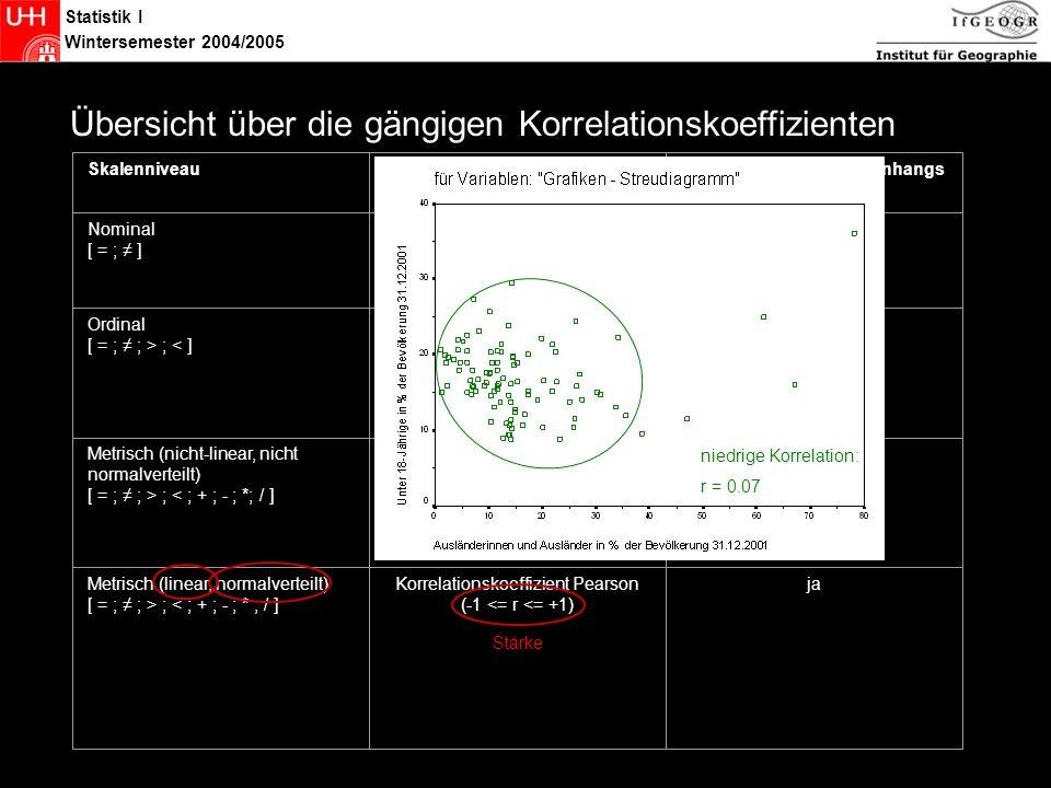 Statistik Übersicht über die gängigen Korrelationskoeffizienten
