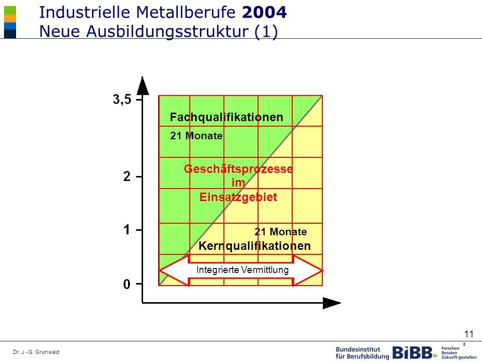 Industrielle Metallberufe 2004 Neue Ausbildungsstruktur (1)