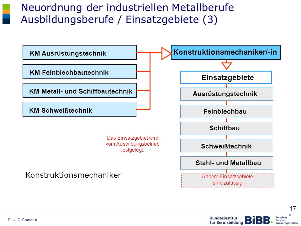 Neuordnung der industriellen Metallberufe Ausbildungsberufe / Einsatzgebiete (3)