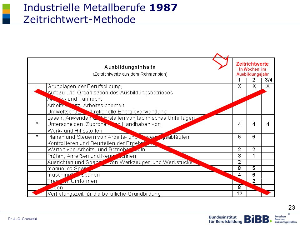 Industrielle Metallberufe 1987 Zeitrichtwert-Methode