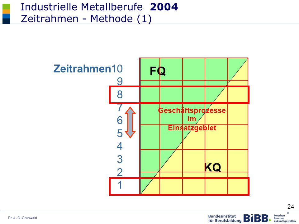 Industrielle Metallberufe 2004 Zeitrahmen - Methode (1)