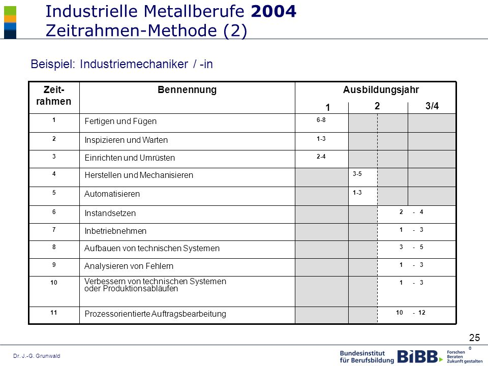 Industrielle Metallberufe 2004 Zeitrahmen-Methode (2)