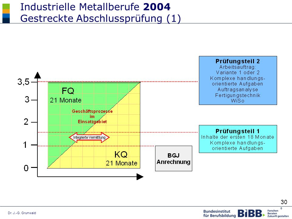 Industrielle Metallberufe 2004 Gestreckte Abschlussprüfung (1)