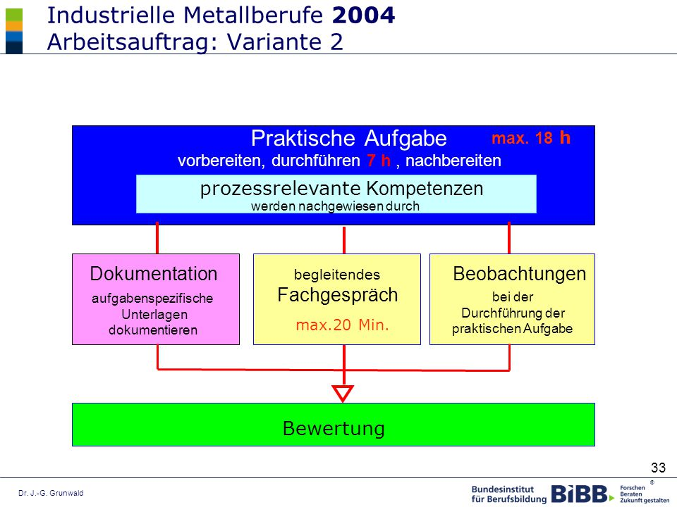 Industrielle Metallberufe 2004 Arbeitsauftrag: Variante 2